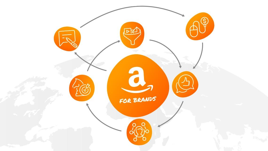 Amazon offre una serie di formati interessanti per i brand di ogni settore
